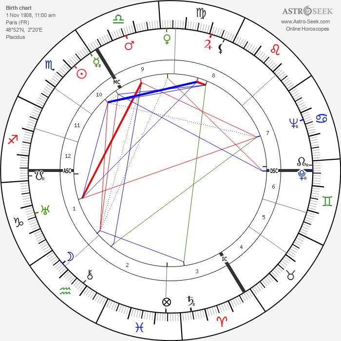 Sylvia Bataille - Astrology Natal Birth Chart