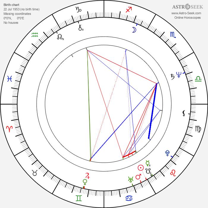 Sylvia Chang - Astrology Natal Birth Chart