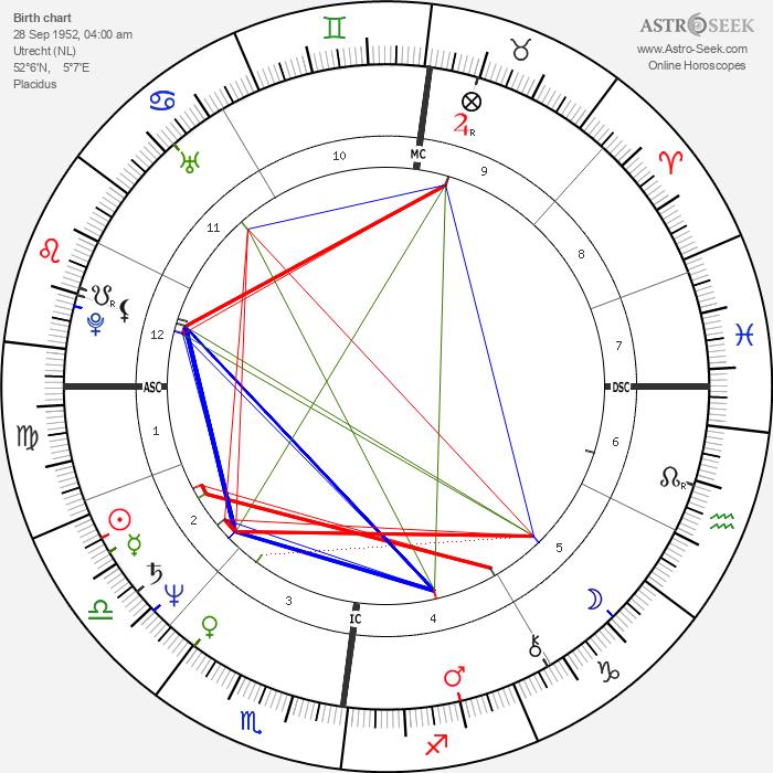 Sylvia Kristel - Astrology Natal Birth Chart