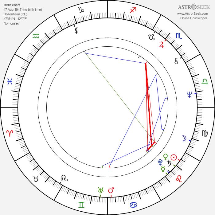 Sylvia Nasar - Astrology Natal Birth Chart