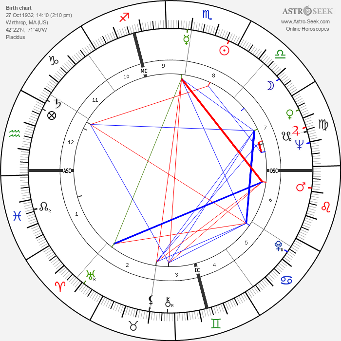 Sylvia Plath - Astrology Natal Birth Chart