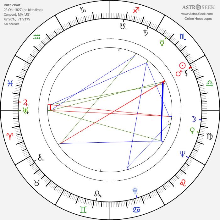 Sylvia Short - Astrology Natal Birth Chart