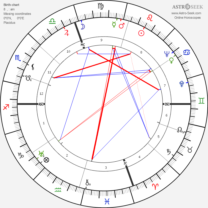 Sylvia Sidney - Astrology Natal Birth Chart