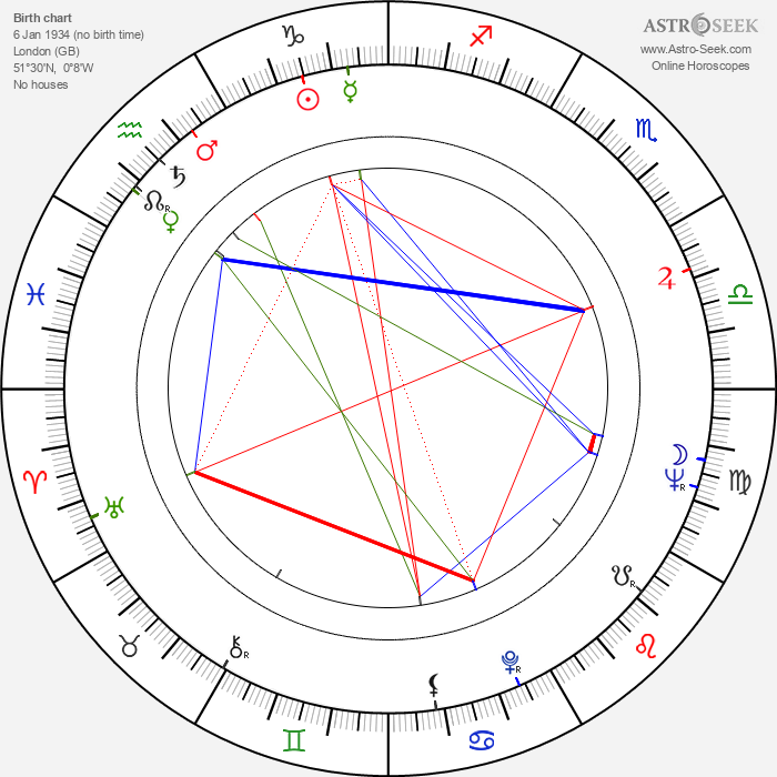 Sylvia Syms - Astrology Natal Birth Chart