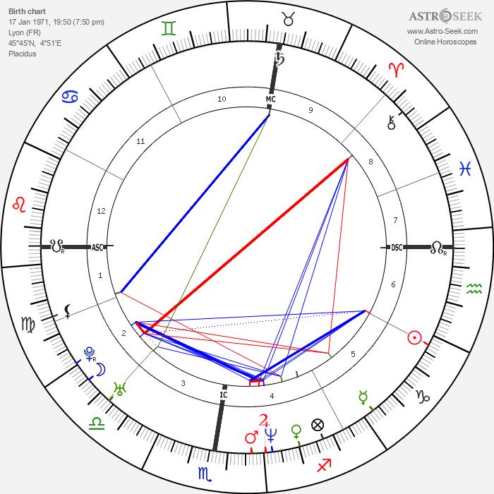 Sylvie Testud - Astrology Natal Birth Chart