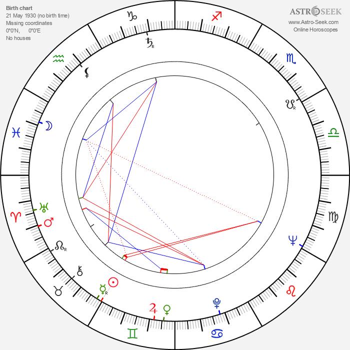Sylwester Chęciński - Astrology Natal Birth Chart