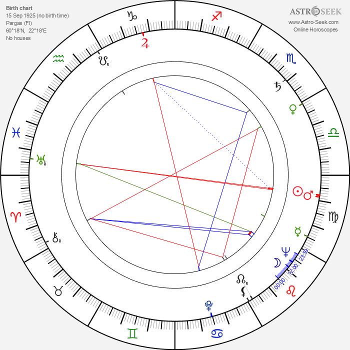 Synnöve Isaksson - Astrology Natal Birth Chart
