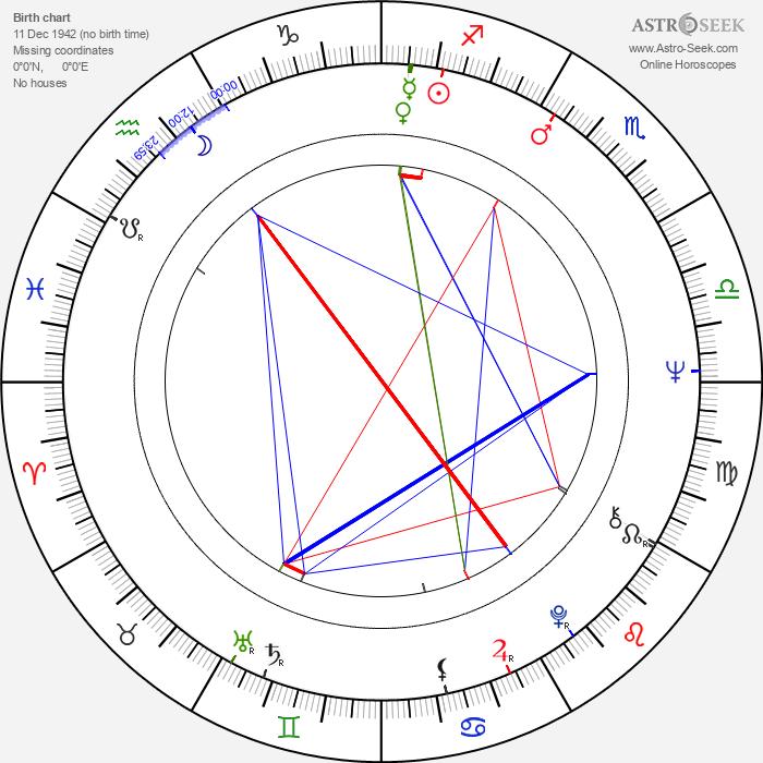 Szabolcs Cseh - Astrology Natal Birth Chart