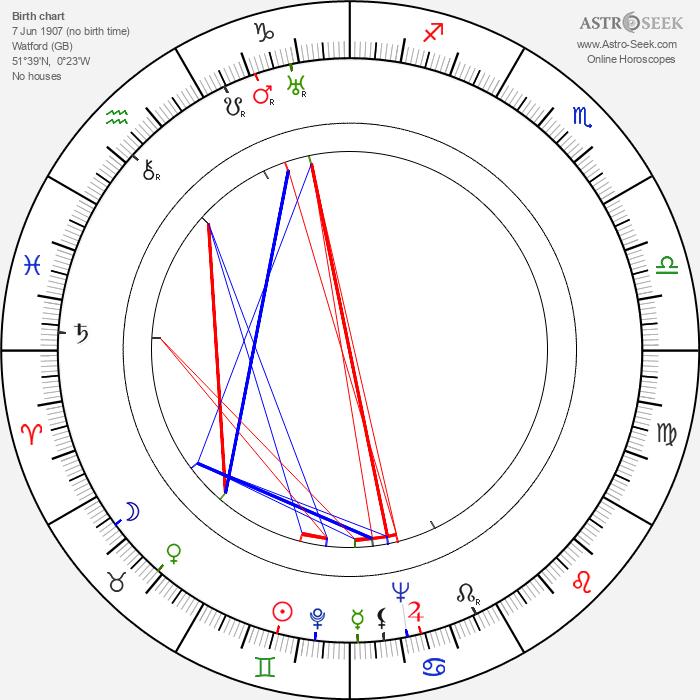 T. E. B. Clarke - Astrology Natal Birth Chart