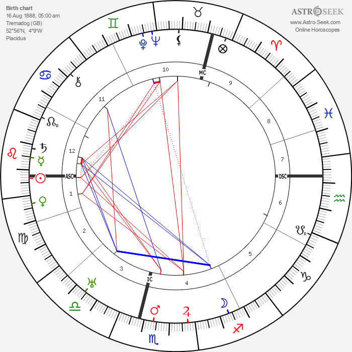T. E. Lawrence - Astrology Natal Birth Chart