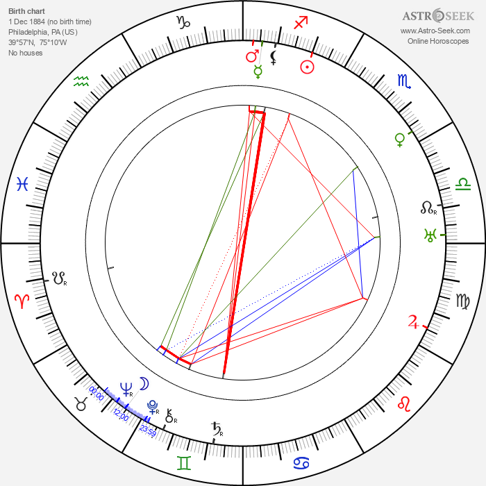 T. Hayes Hunter - Astrology Natal Birth Chart