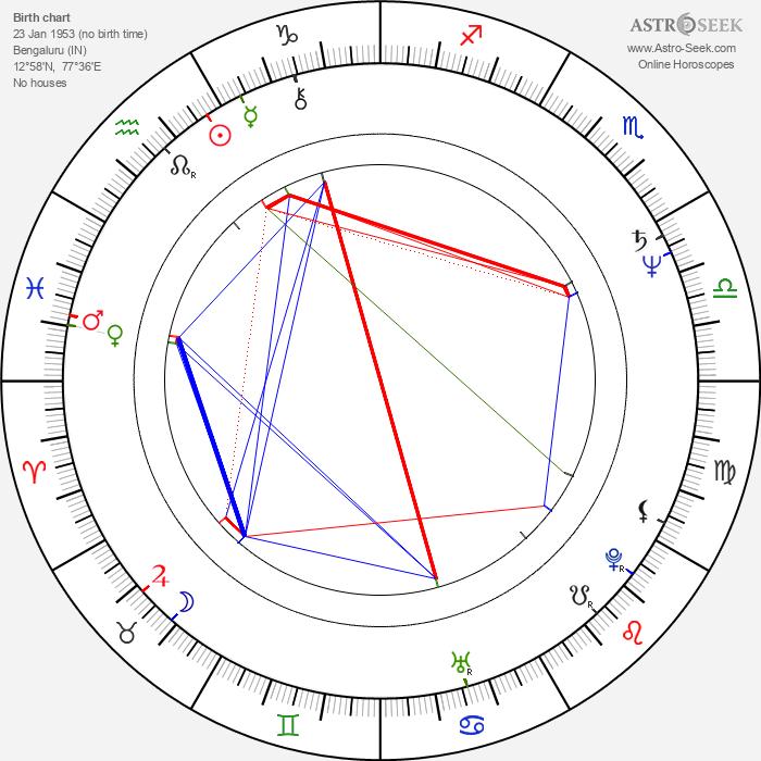 T. S. Nagabharana - Astrology Natal Birth Chart