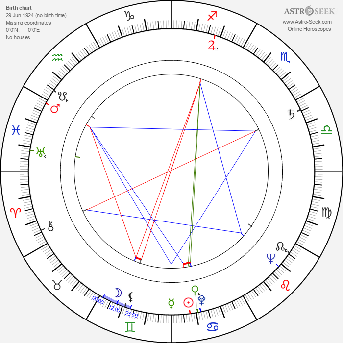 T. Tommy Cutrer - Astrology Natal Birth Chart