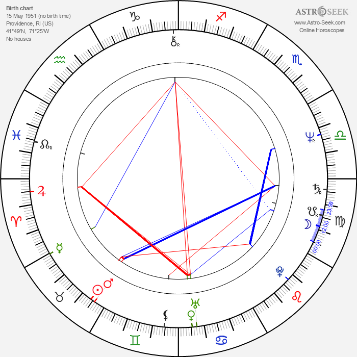 Taaffe O'Connell - Astrology Natal Birth Chart