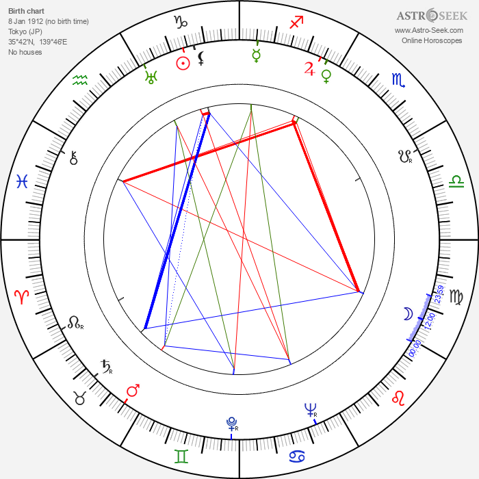 Tadashi Imai - Astrology Natal Birth Chart