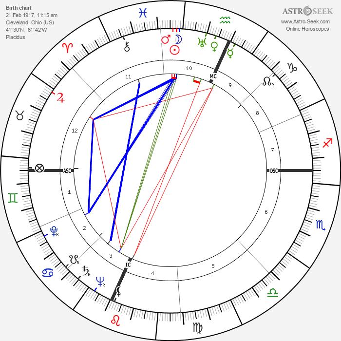 Tadd Dameron - Astrology Natal Birth Chart