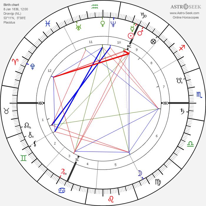 Tadema-Alma Lawrence - Astrology Natal Birth Chart