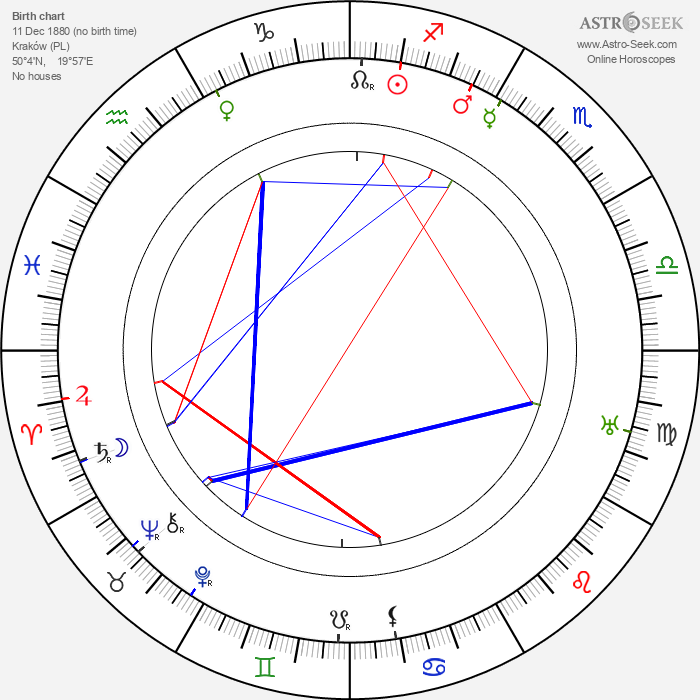 Tadeusz Dura - Astrology Natal Birth Chart