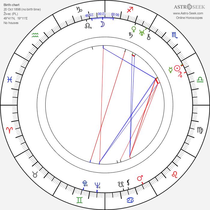 Tadeusz Faliszewski - Astrology Natal Birth Chart