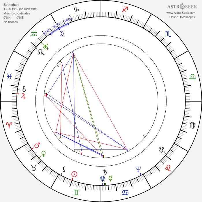 Tadeusz Kalinowski - Astrology Natal Birth Chart