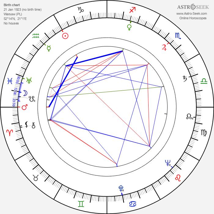 Tadeusz Kosudarski - Astrology Natal Birth Chart