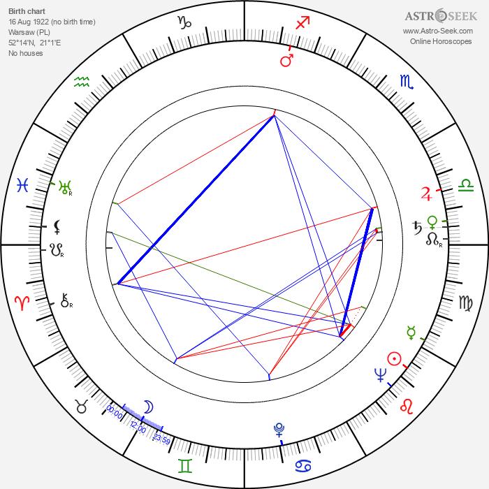 Tadeusz Kozlowski - Astrology Natal Birth Chart