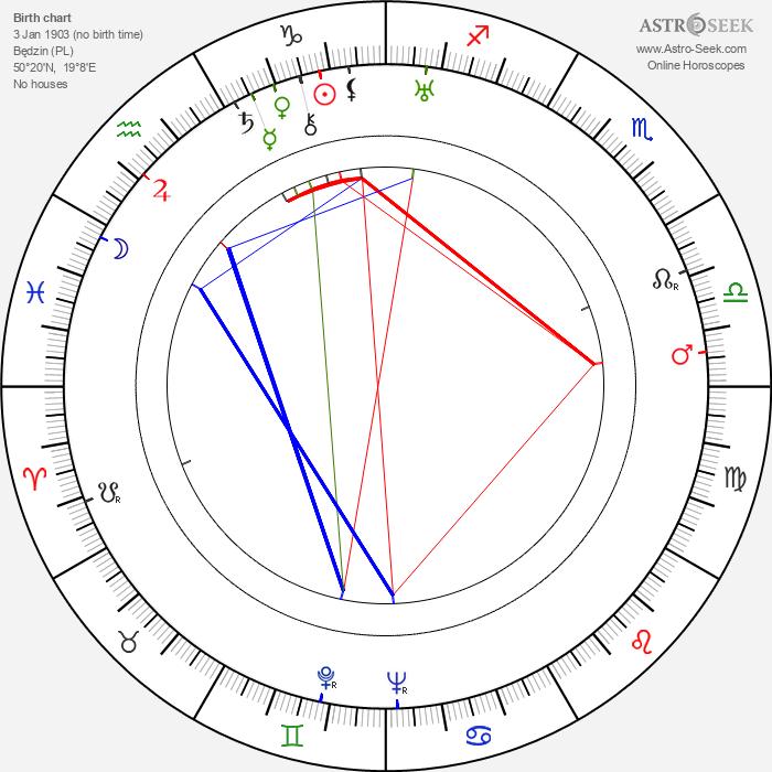 Tadeusz Kubalski - Astrology Natal Birth Chart
