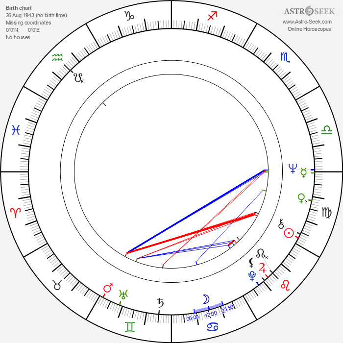 Tadeusz Nalepa - Astrology Natal Birth Chart