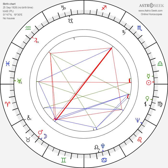 Tadeusz Pluciński - Astrology Natal Birth Chart