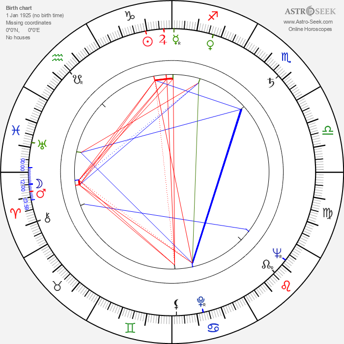 Tadeusz Sabara - Astrology Natal Birth Chart