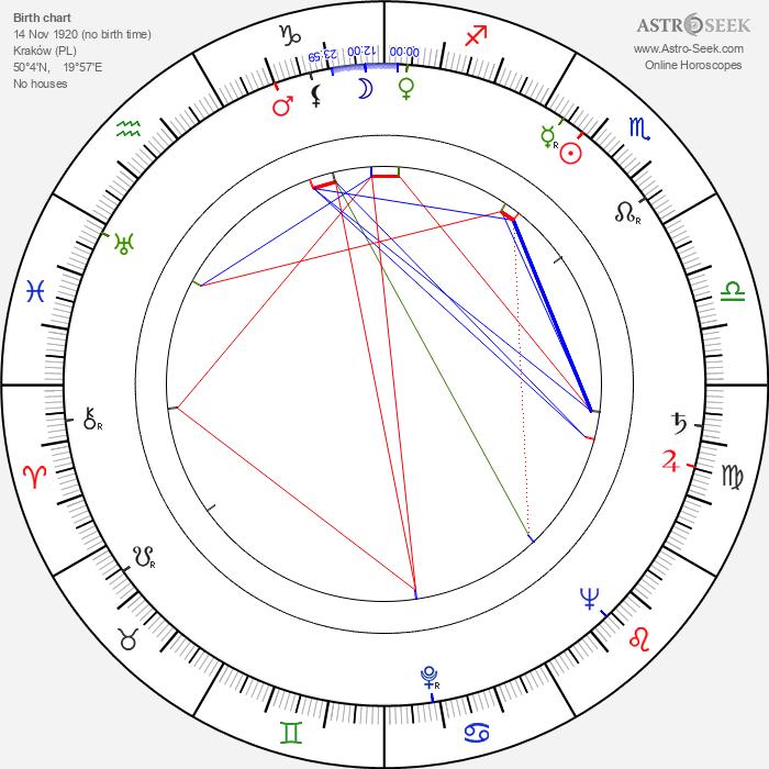 Tadeusz Schmidt - Astrology Natal Birth Chart