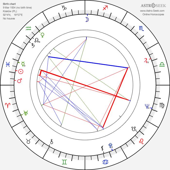 Tadeusz Wilkosz - Astrology Natal Birth Chart