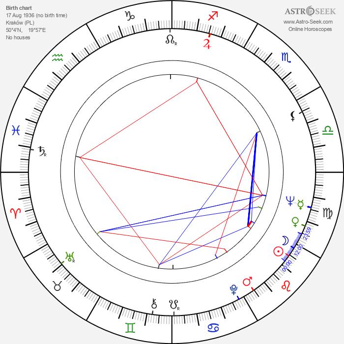 Tadeusz Wludarski - Astrology Natal Birth Chart