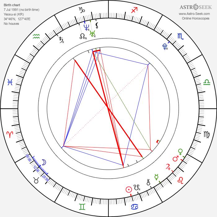 Tae-joon Choi - Astrology Natal Birth Chart