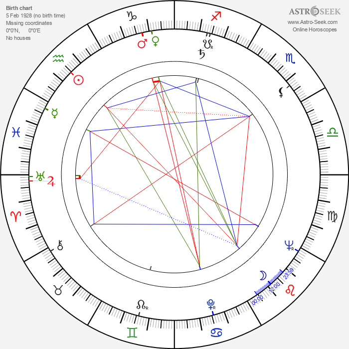Tage Danielsson - Astrology Natal Birth Chart