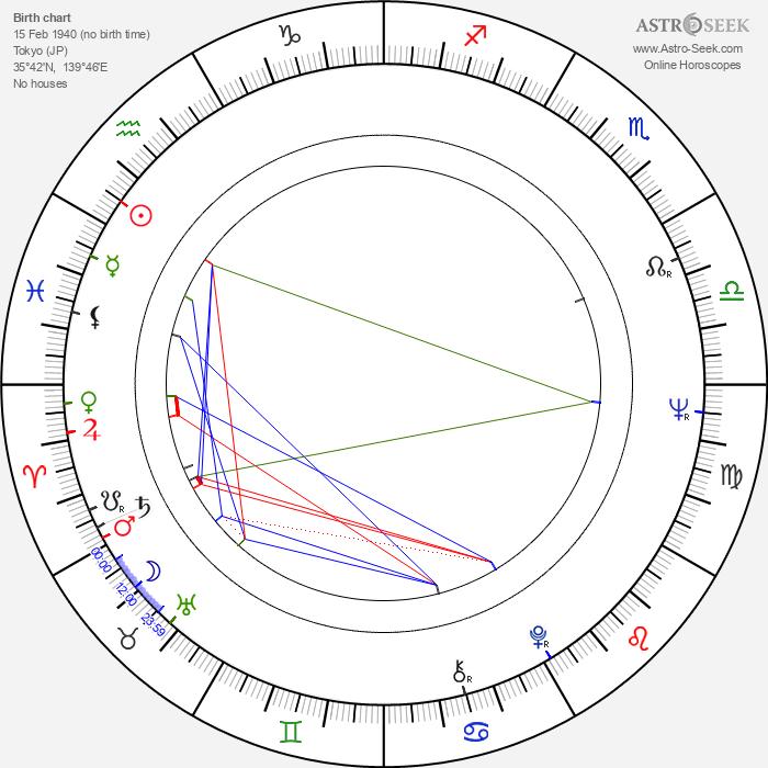 Taichirô Hirokawa - Astrology Natal Birth Chart