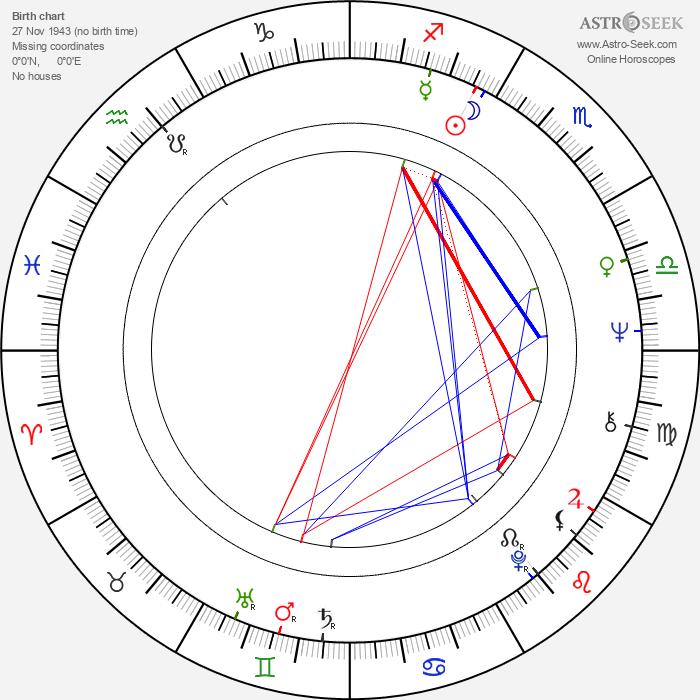 Taina Kanth - Astrology Natal Birth Chart