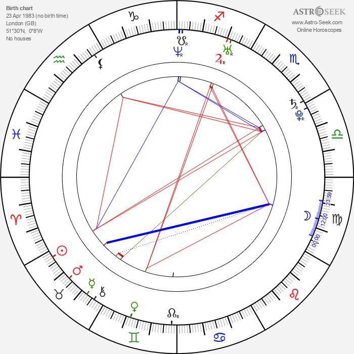 Taio Cruz - Astrology Natal Birth Chart