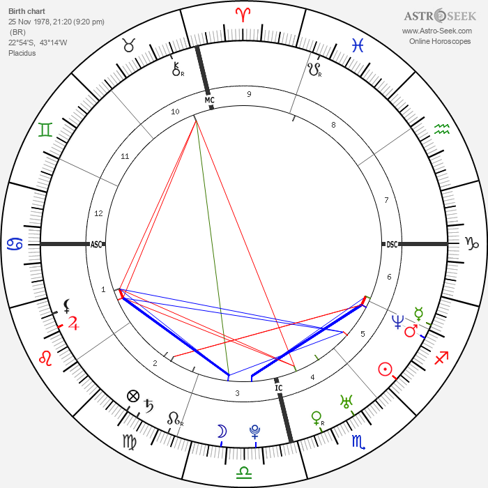 Taís Araújo - Astrology Natal Birth Chart