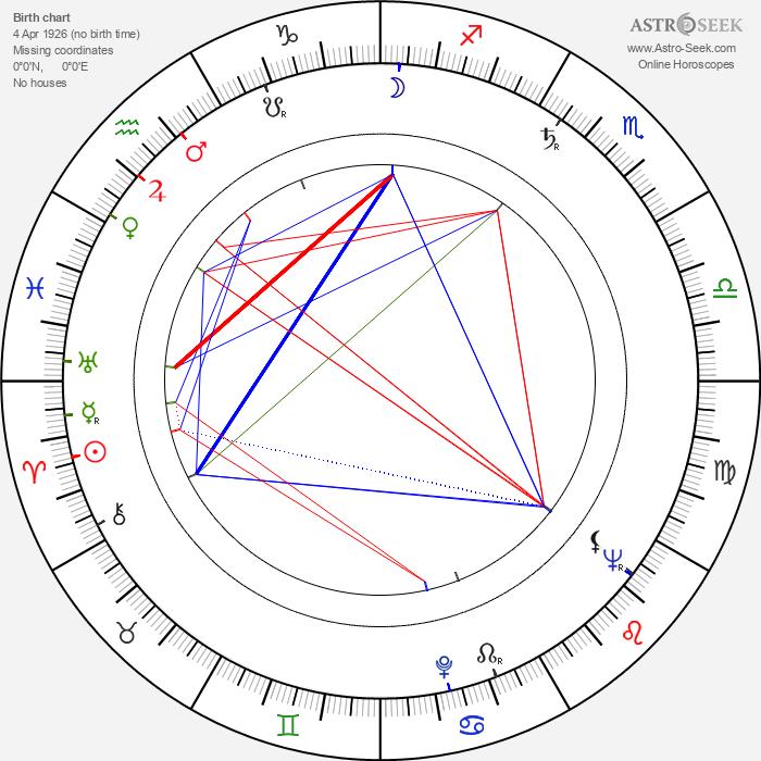 Taisto Aho - Astrology Natal Birth Chart