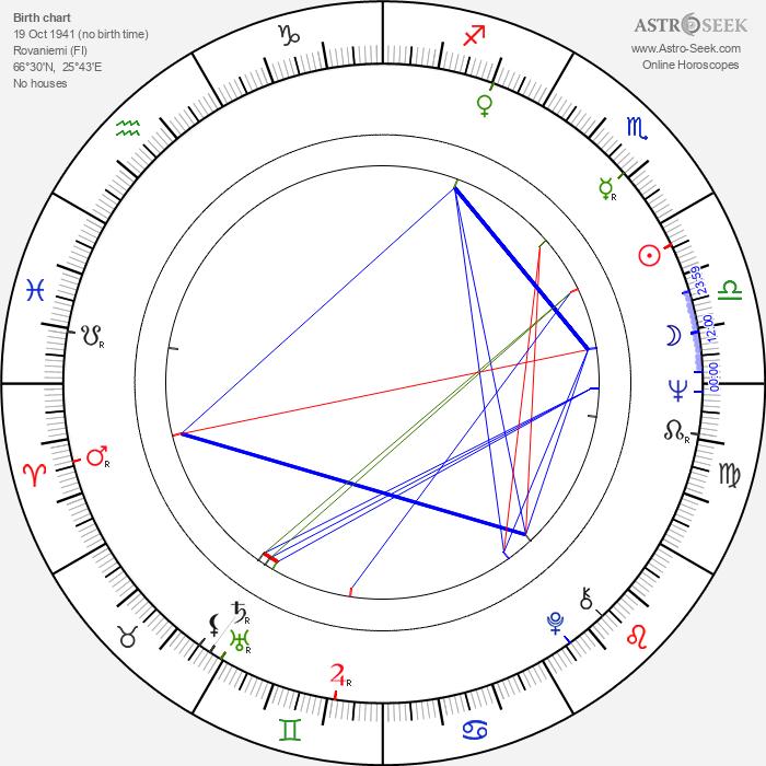 Taisto-Bertil Orsmaa - Astrology Natal Birth Chart