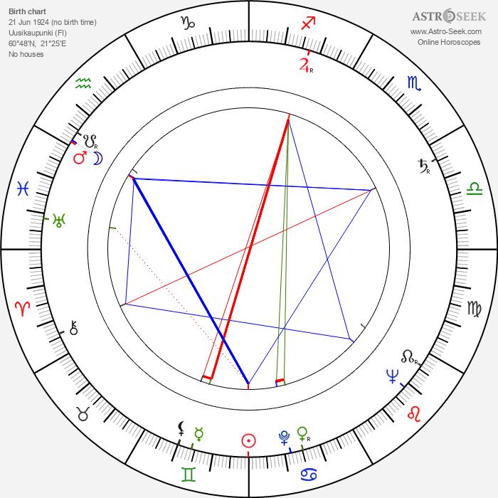 Taisto Lindegren - Astrology Natal Birth Chart