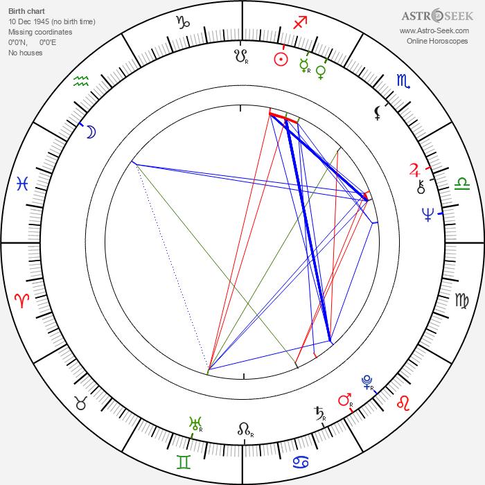 Taisto Tammi - Astrology Natal Birth Chart