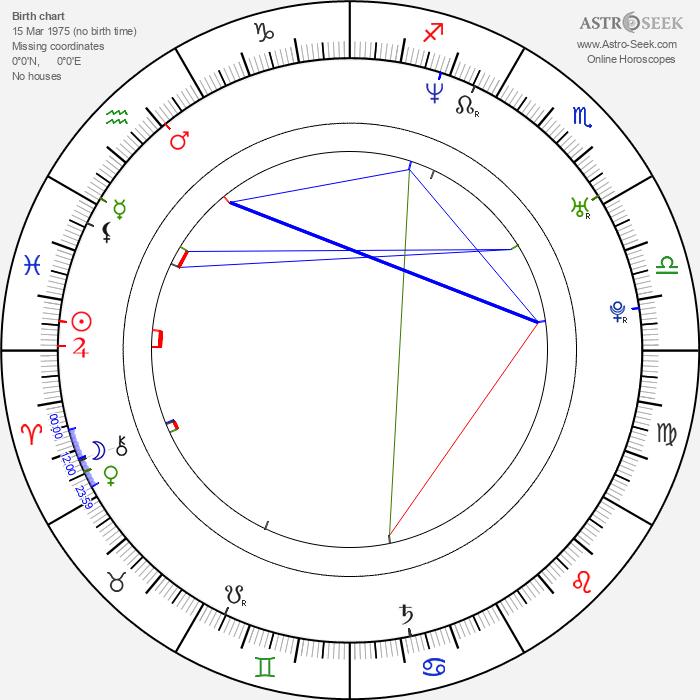 Tak Sakaguchi - Astrology Natal Birth Chart