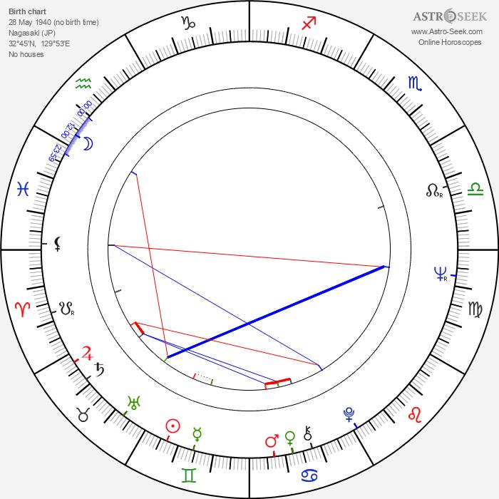 Takashi Tachibana - Astrology Natal Birth Chart