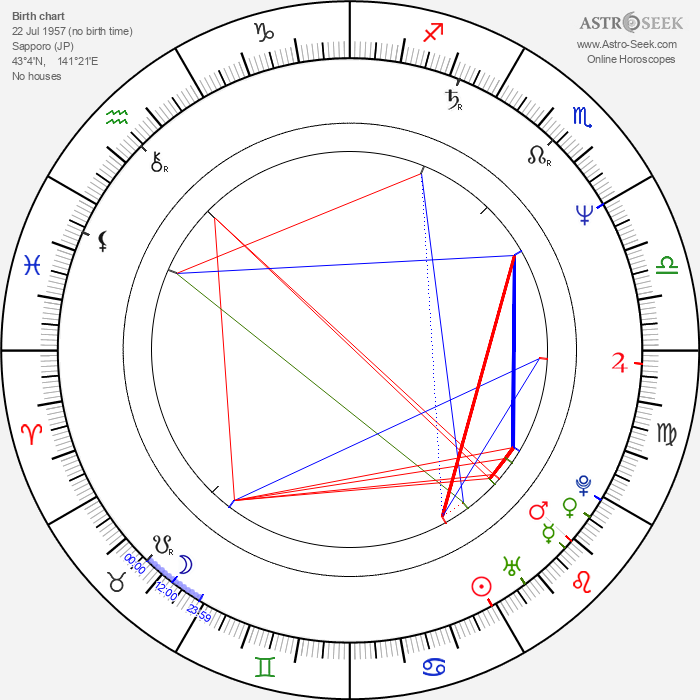 Takashi Watanabe - Astrology Natal Birth Chart