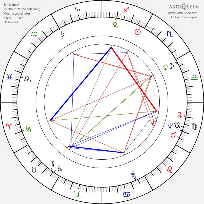 Takayo Fischer - Astrology Natal Birth Chart