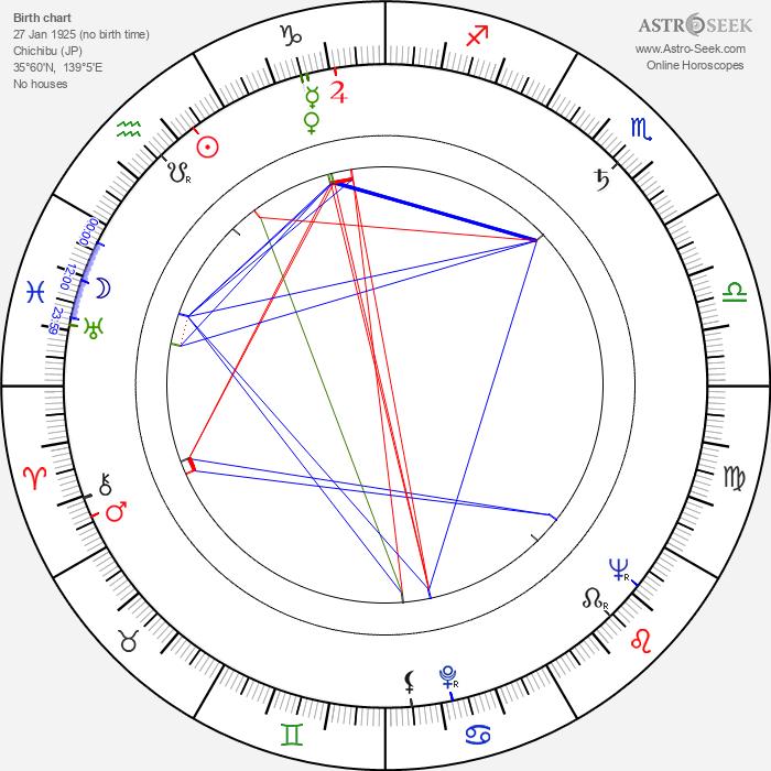 Takeichi Saitô - Astrology Natal Birth Chart