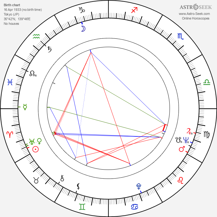 Takeo Watanabe - Astrology Natal Birth Chart