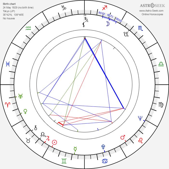 Takeshi Katô - Astrology Natal Birth Chart